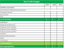 nonprofit budget best practices