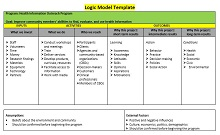 fillable logic model template