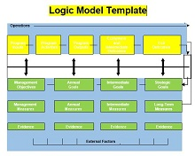 program logic model template