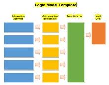 blank logic model