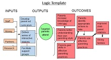 logic model template microsoft word