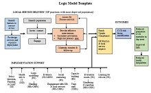 template for logic model