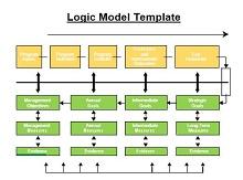 online logic model builder