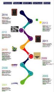 Vertical timeline 15