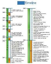 vertical timeline maker